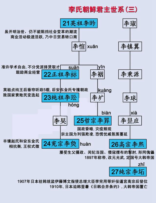 朝鲜李氏王朝帝王列表 揭秘李氏王朝世系表